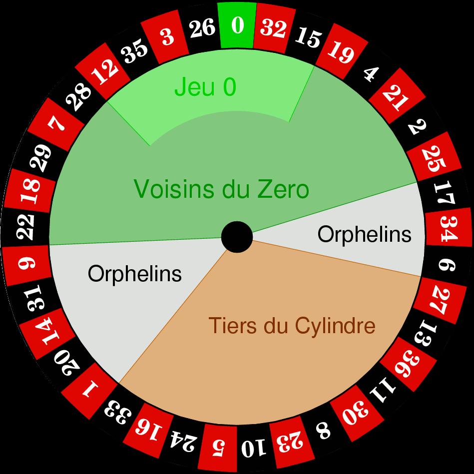 roulette zahlen anordnung