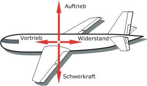 übergewicht im flugzeug