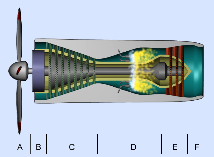 Technical Focus Jet Engines together with Pt6 Turboprop Engine Diagram Wiring Diagrams as well 273 as well What Is The Difference Between A Turbofan And A Turboprop Engine in addition File Turboprop operation En. on turbo prop engine diagram