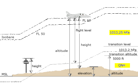 Darstellung der unterschiedlichen, für ein Luftfahrzeug verwendeten Angaben über die Flughöhe: Flugfläche / Flight Level, Height / Höhe über Grund, Altitude / Höhe über Seehöhe, Transition Altitude, Transition Level, Transition Layer