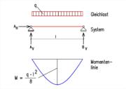 Baustatiker for Statik der stabtragwerke