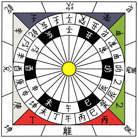 Affe Tierkreiszeichen Zahl