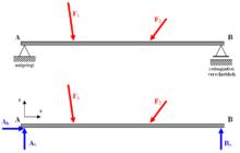 Baustatik for Rahmen berechnen statik