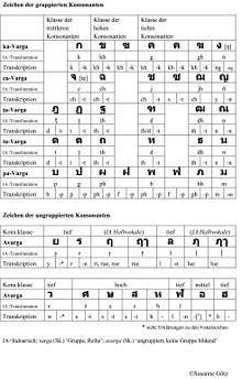 thail228ndische schrift