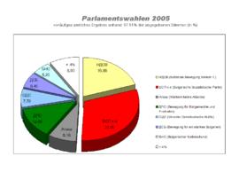 Parlamentswahlen Bulgarien 2005