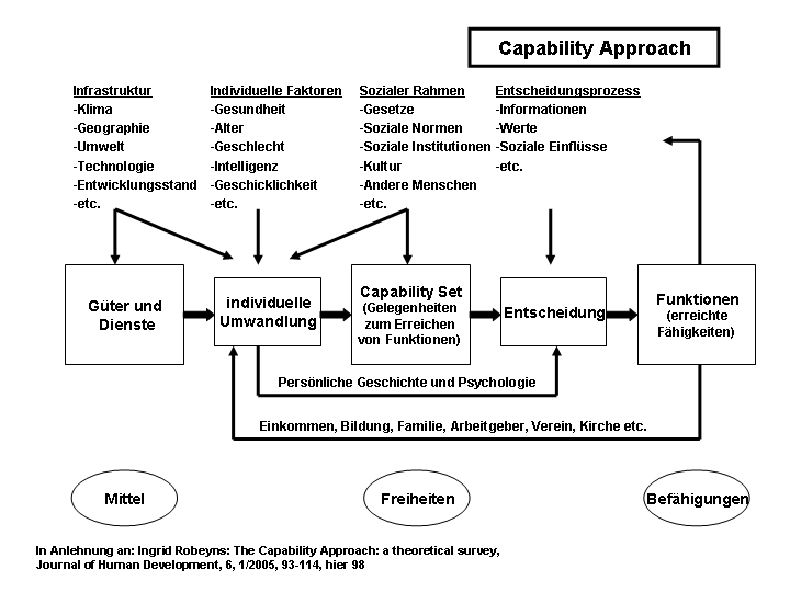 sens capability approach Human rights and capabilities amartya sen amartya sen is lamont university professor at harvard university, cambridge, ma, usa abstract the two concepts — human rights and capabilities — go well the capability approach can help to identify the possibility that.