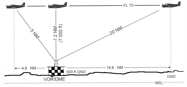 distance measuring equipment. Black Bedroom Furniture Sets. Home Design Ideas