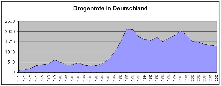 Drogentote Deutschland Statistik