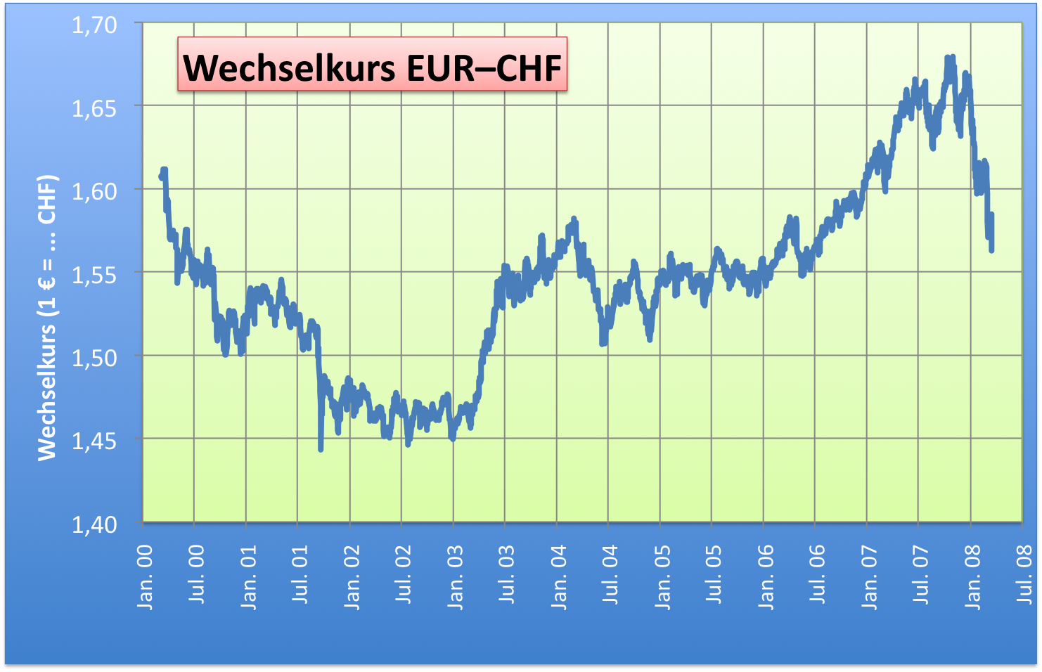 Free foreign exchange rates and tools including a currency conversion calculator, historical rates and graphs, and a monthly exchange rate average.