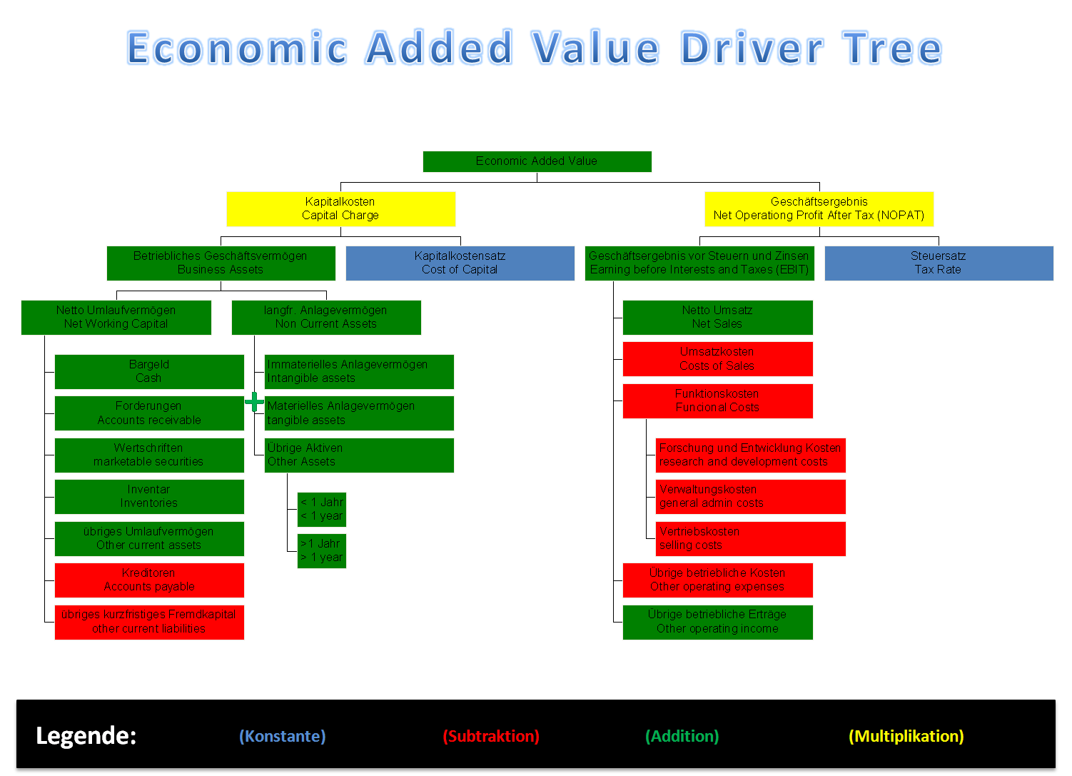 economic value (EV)