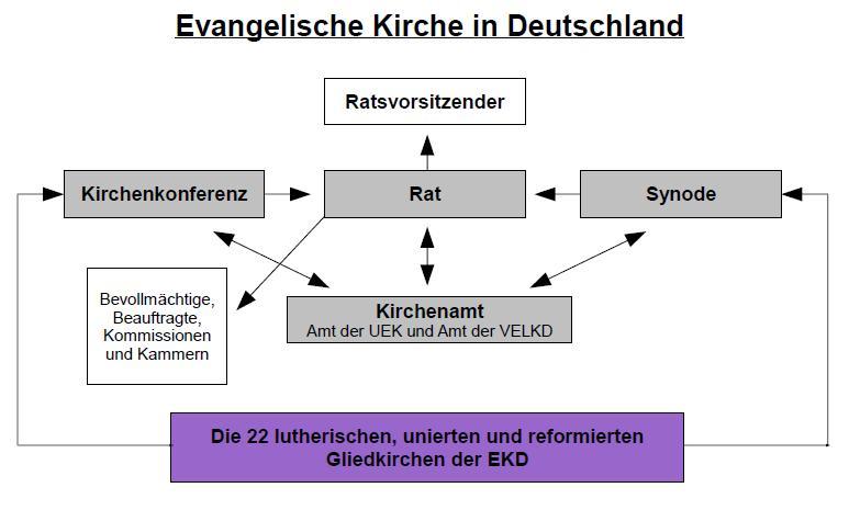 Hierarchie Katholische Kirche Schaubild