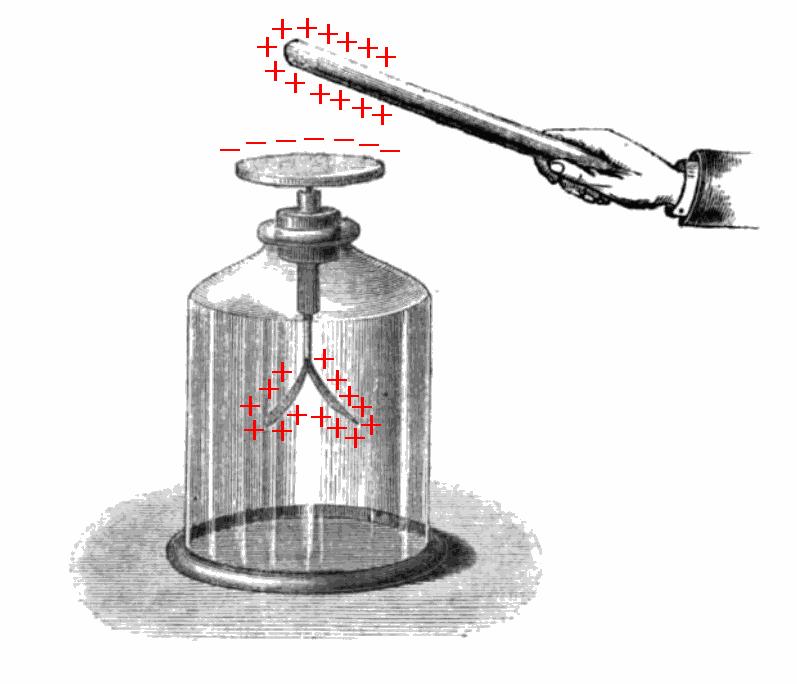 Электроскоп как сделать своими руками