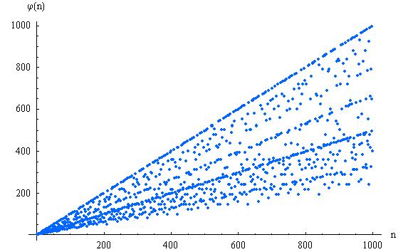 Eulersche Phi Funktion Berechnen : phi funktion ~ Themetempest.com Abrechnung