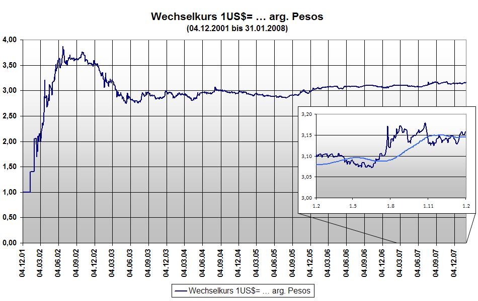 Hier finden Sie den aktuellen Wechselkurs US Dollar Euro mit einem Währungsrechner USA. Zudem erhalten Sie hier ebenfalls die jeweiligen USD-Kurse zu sämtlichen anderen Währungen.