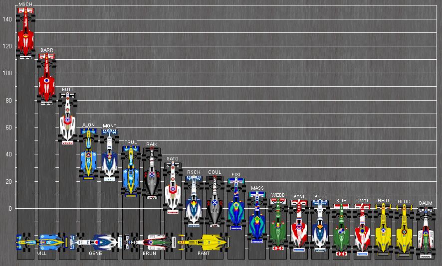 formel 1 saison 2004