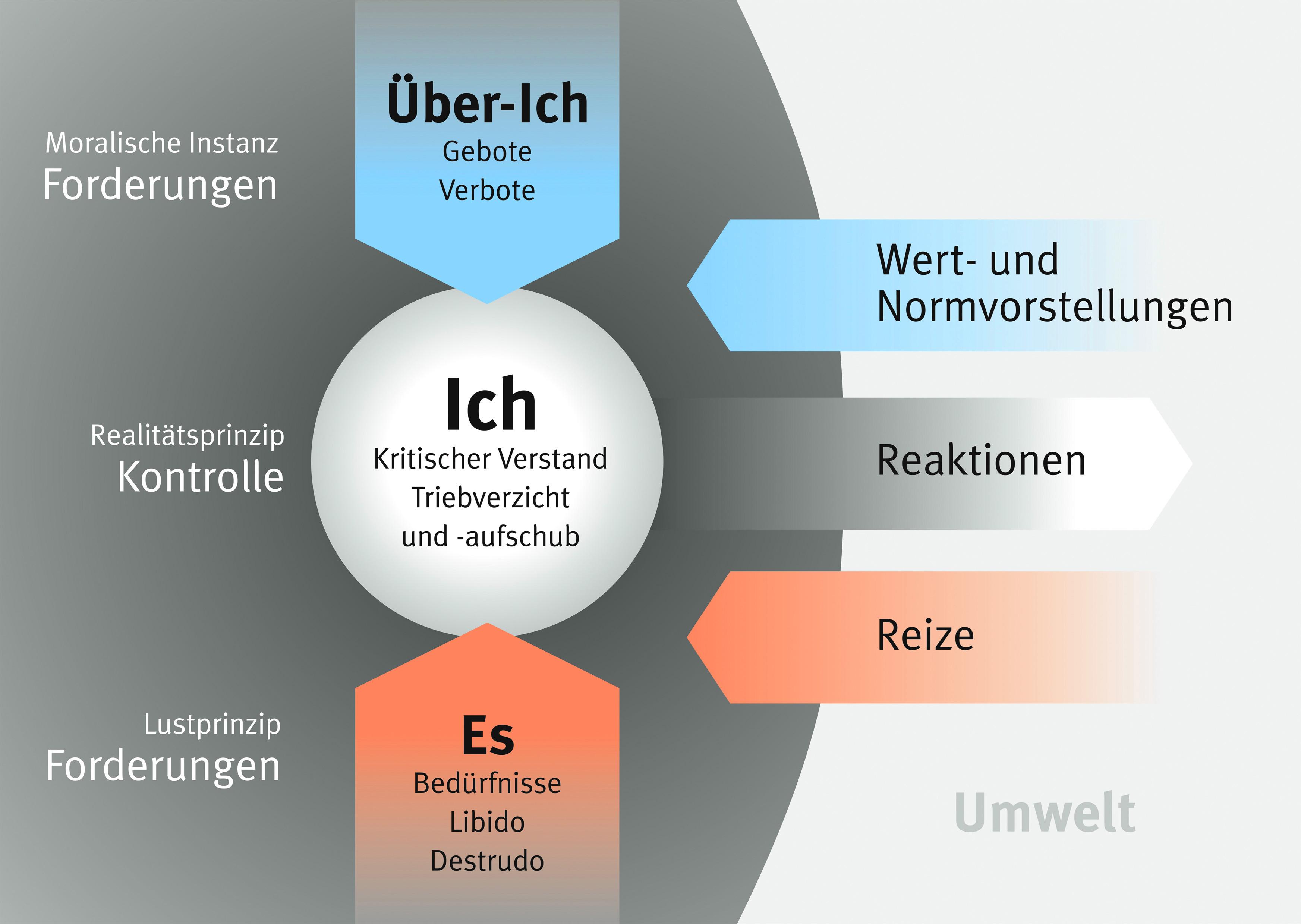 Freud : Instanzenmodell und Abwehrmechanismus