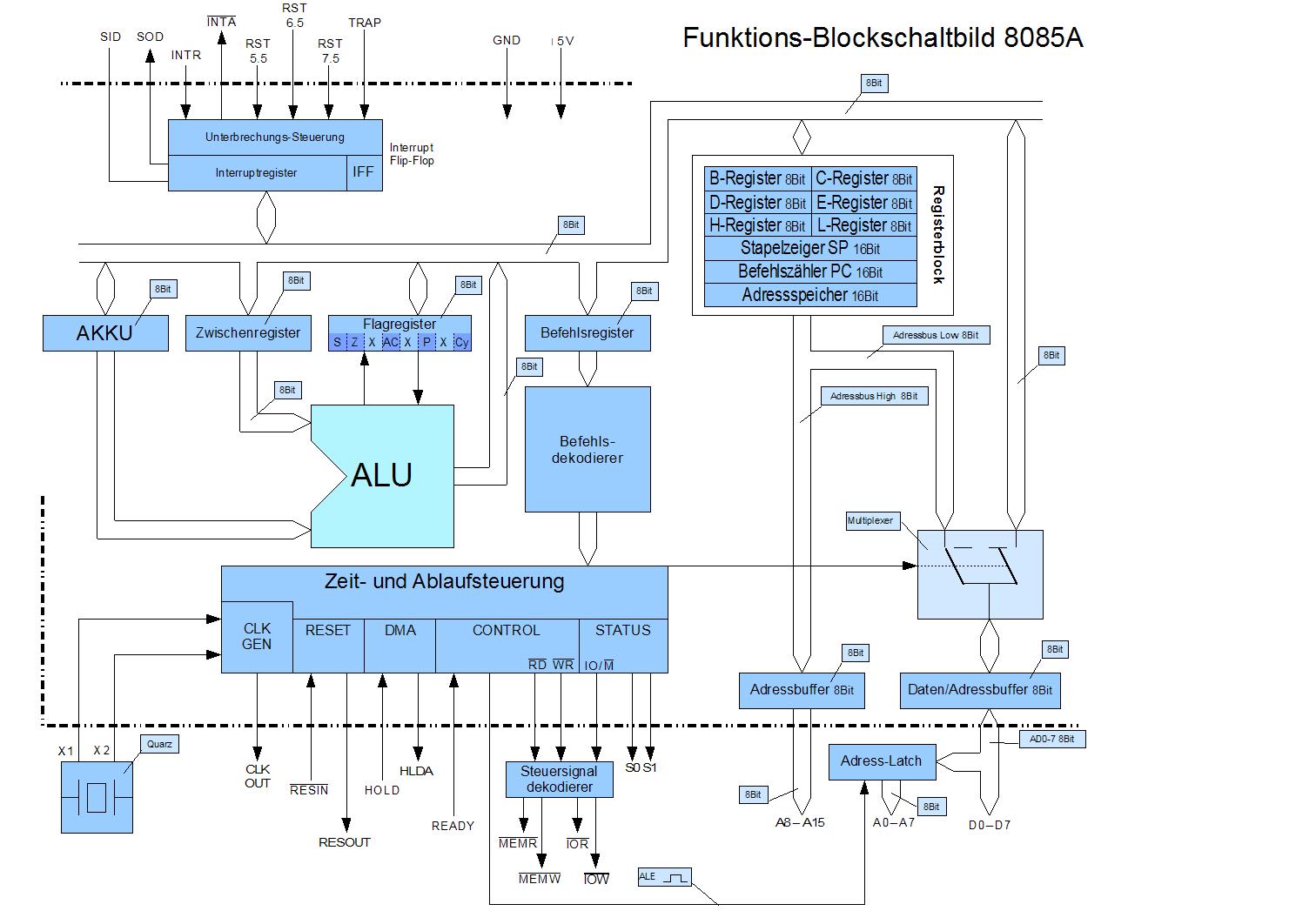 Intel 8085 schematic.