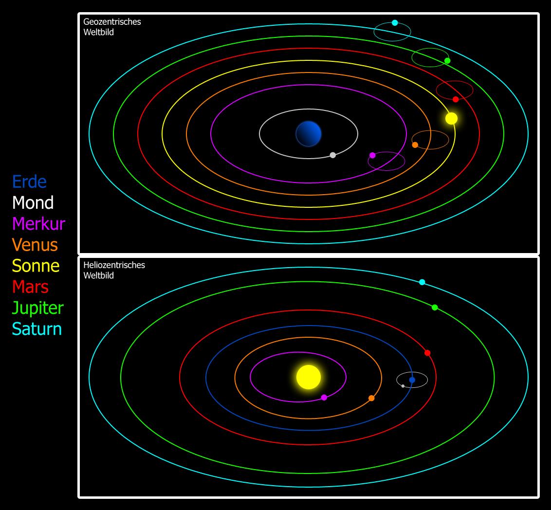 Galilei Weltbild