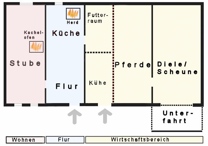 Vereinfachter hausgrundriss des ernhauses erdgeschoss siehe