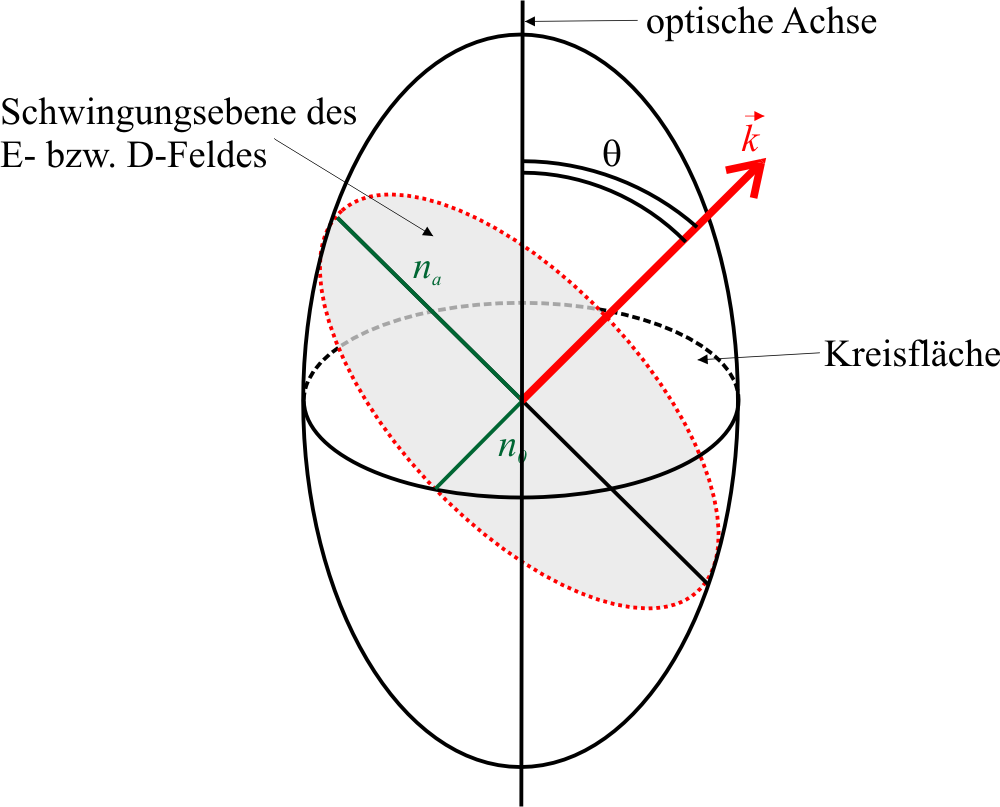 isotropic and anisotropic minerals pdf