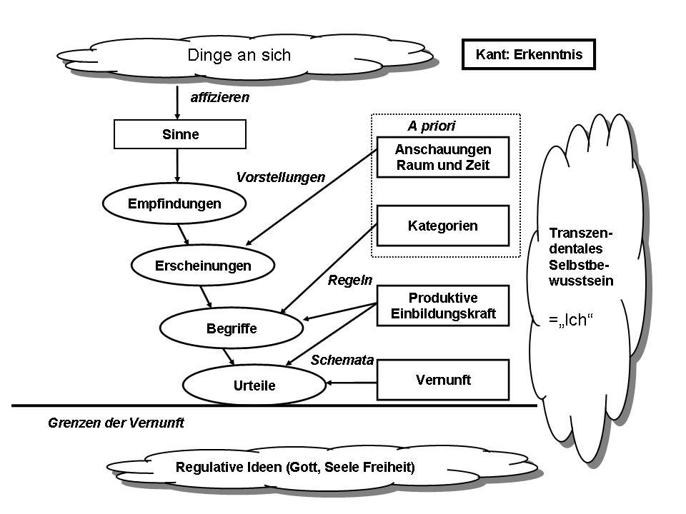 Schema der Erkenntnistheorie