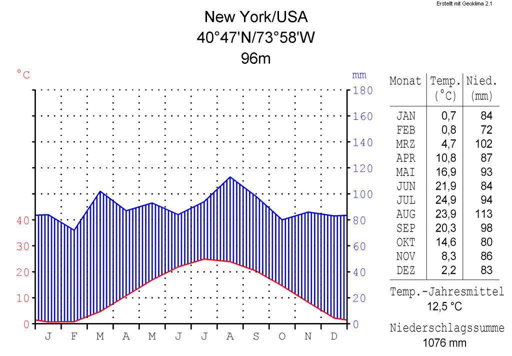New York Staten Island Temperature