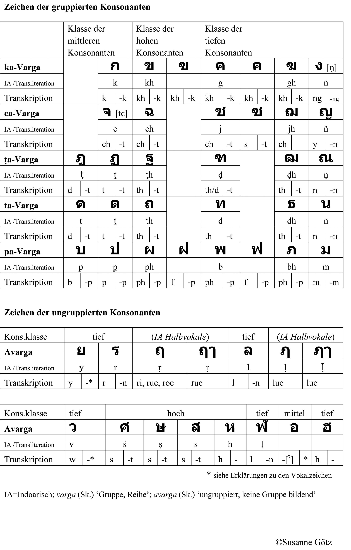 Thailändische Schrift