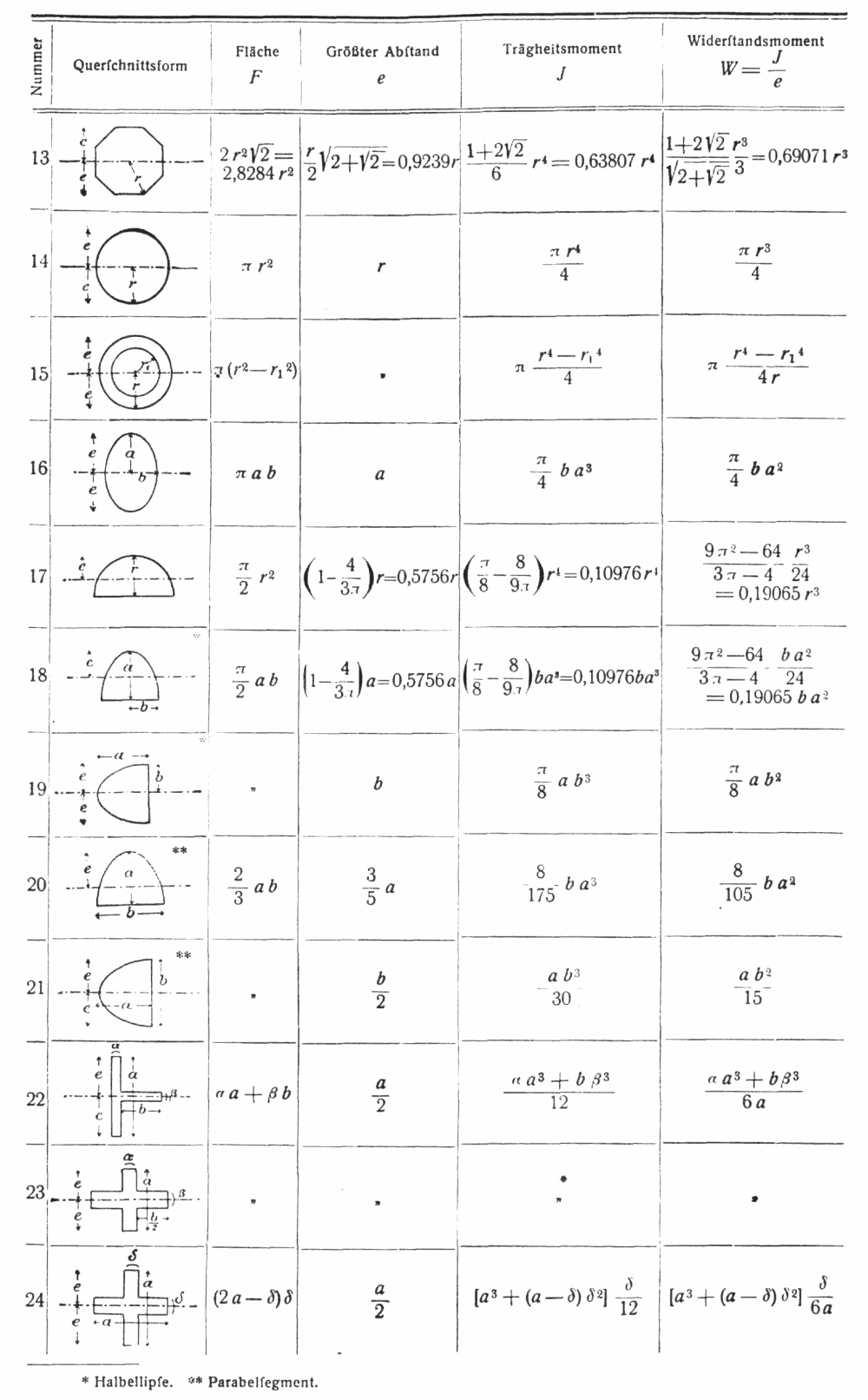 Fl chentr gheitsmoment for Biegelinie tabelle