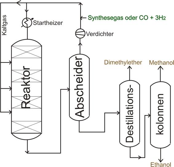 Herstellung Von Methanol