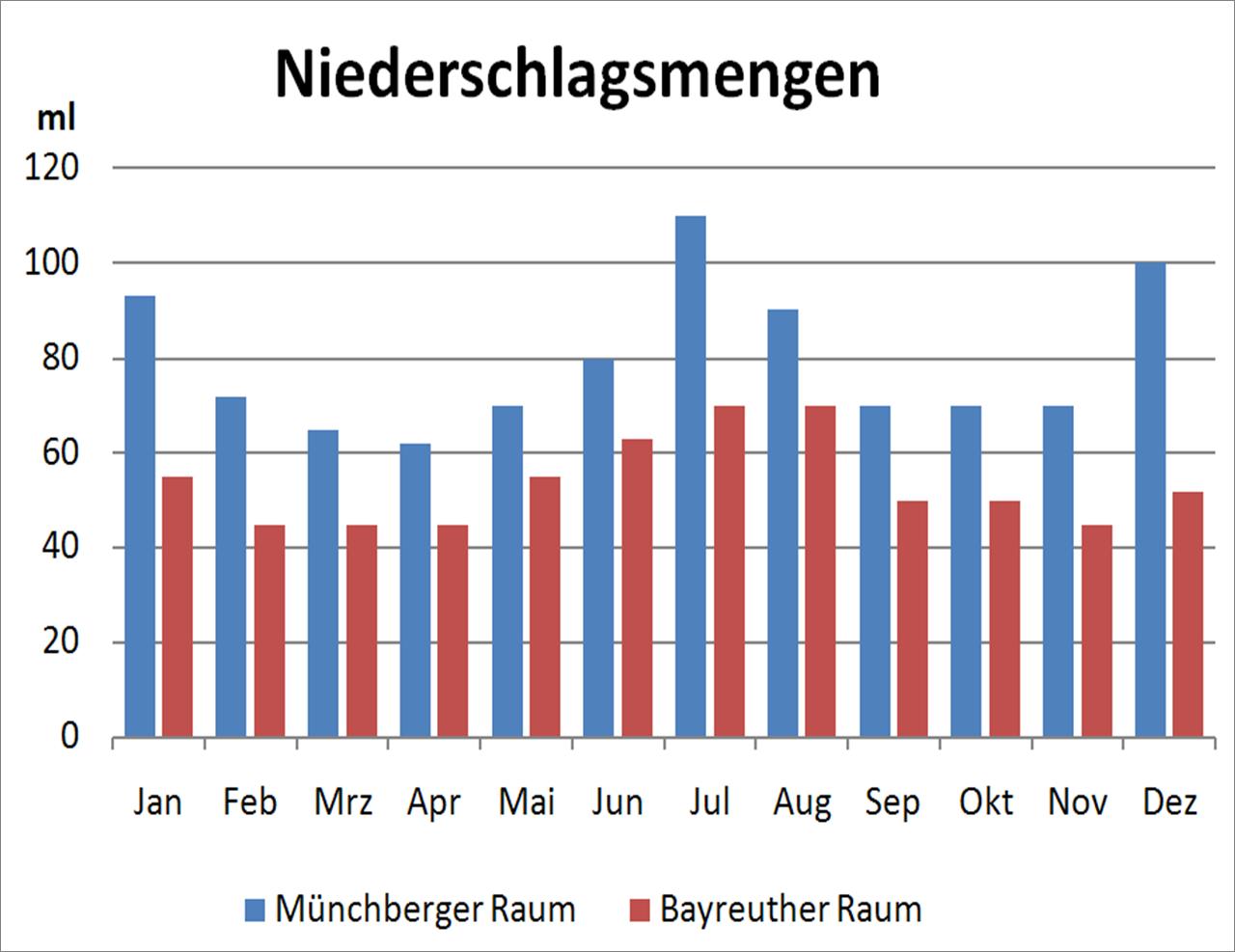 Niederschlag Hessen