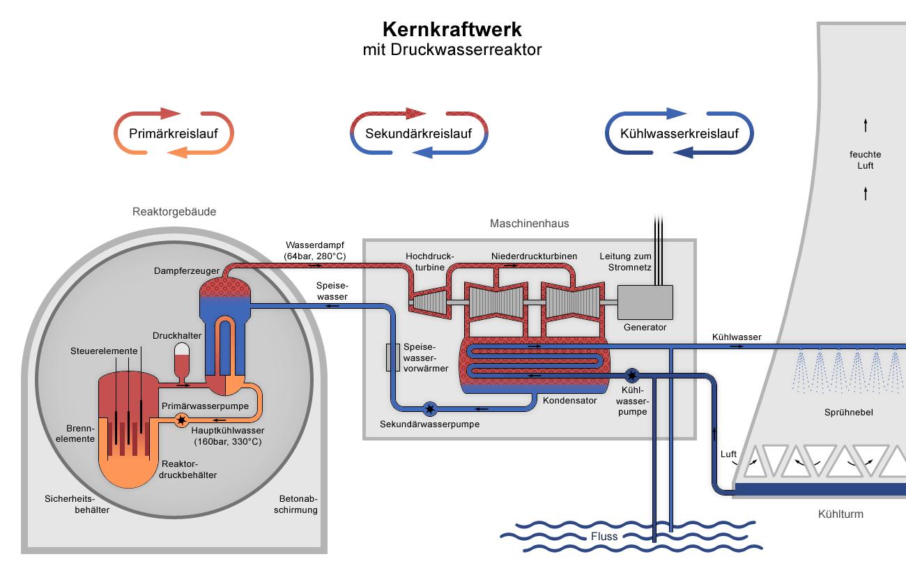 Mhd Power Plant Diagram Manual Guide Wiring Atomkraftwerk Grafenrheinfeld Generator Generation Block