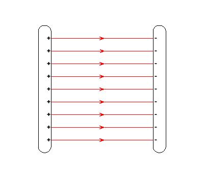 elektrisches feld plattenkondensator eifelherz frauen ab 30 wann sollte man seinen ersten. Black Bedroom Furniture Sets. Home Design Ideas
