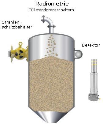 mines mesures radiométriques