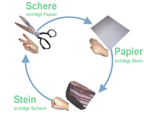 stein papier schere