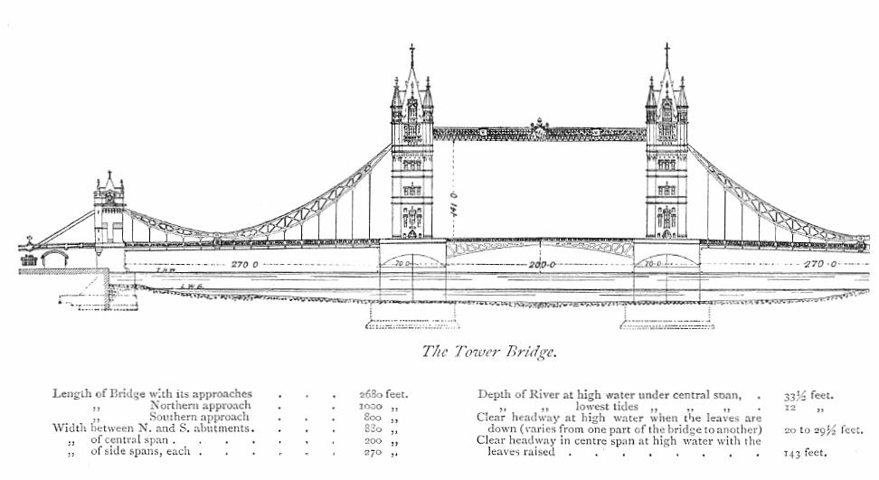 Konstruktionszeichnung der tower bridge