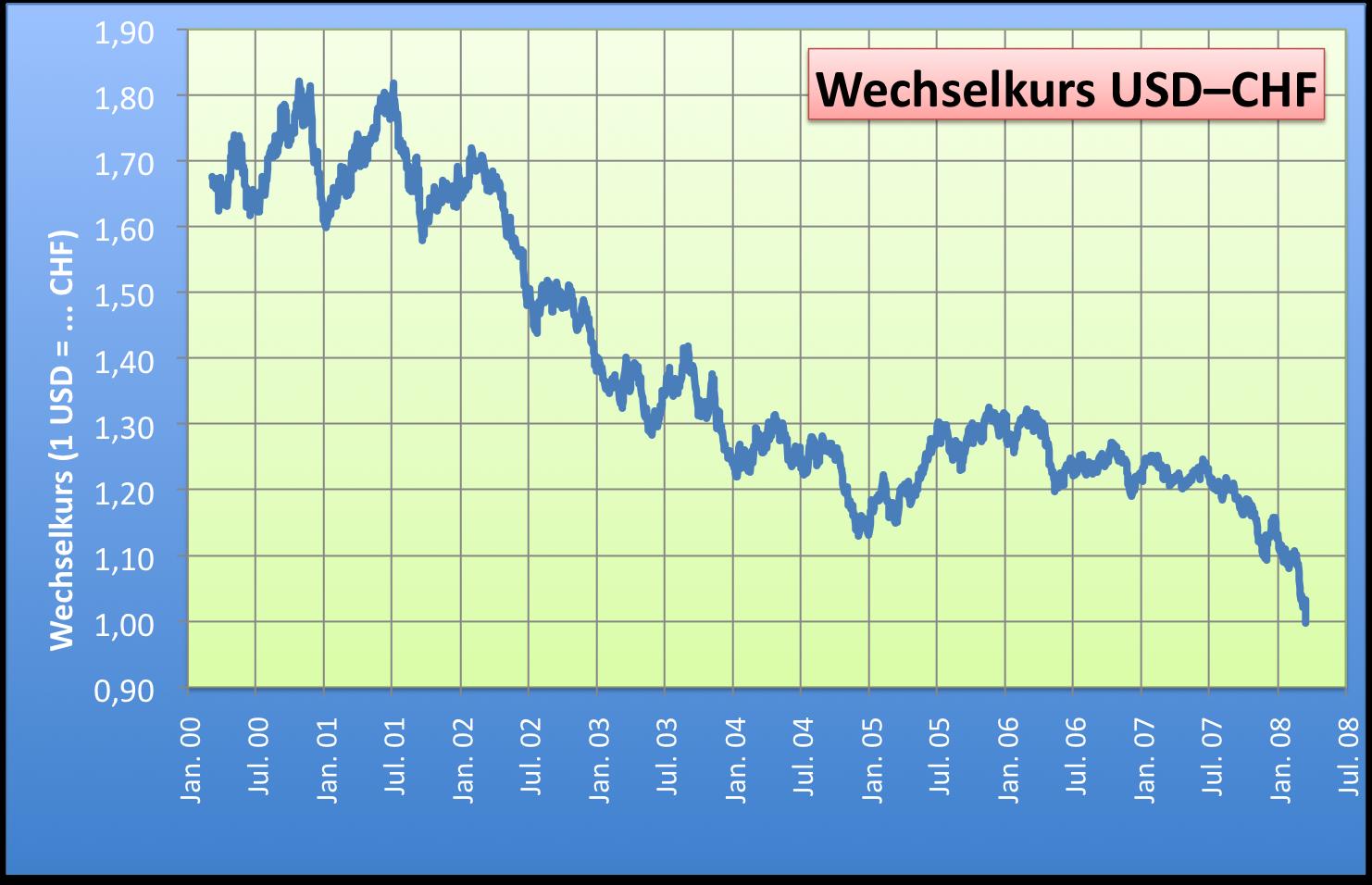 dollar schweizer franken wechselkurs