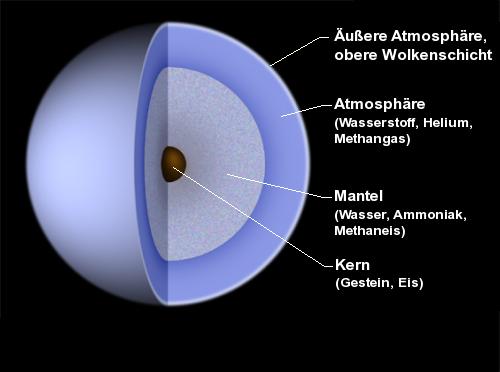 What Kind Of Rings Does Venus Have