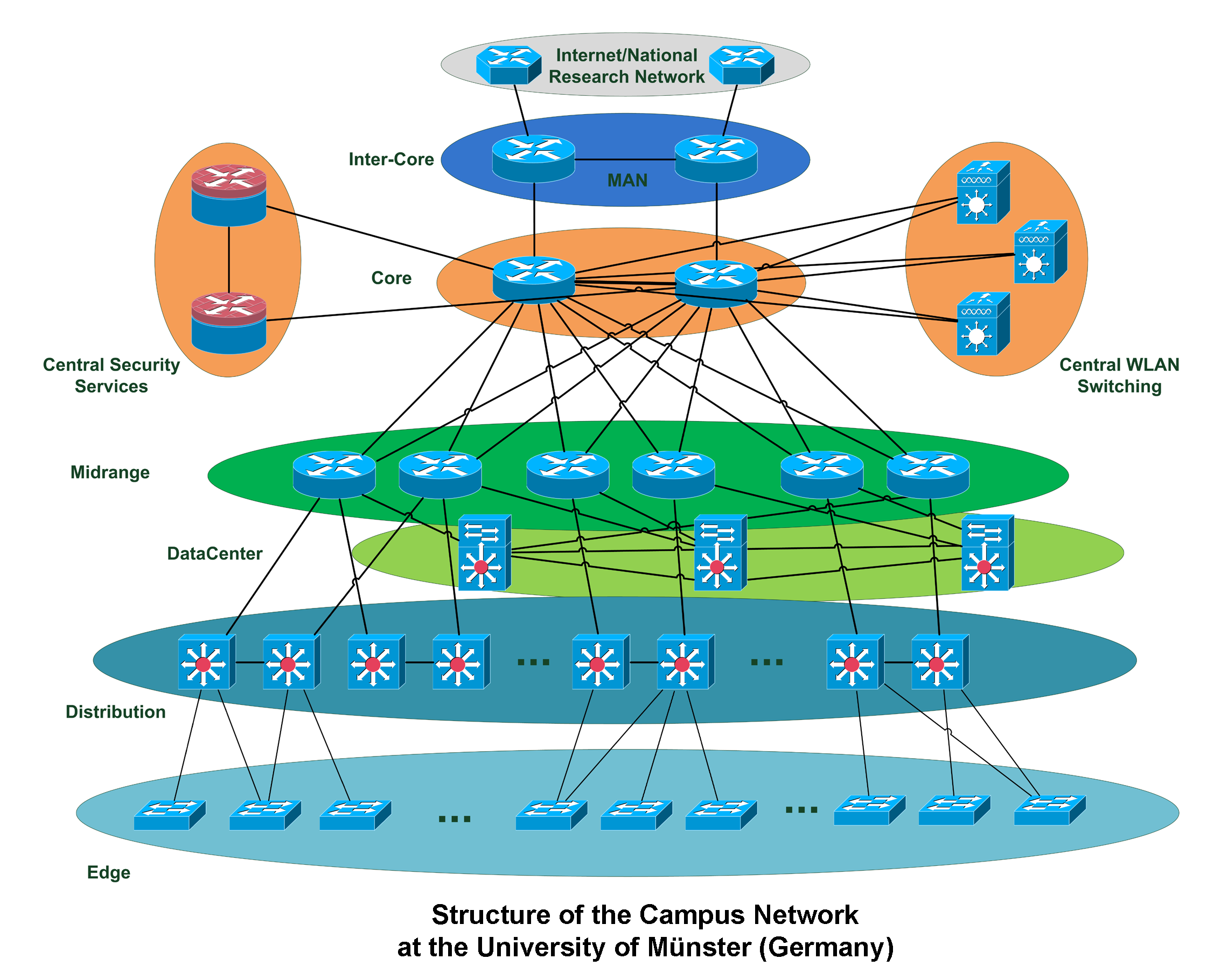 how is the business cellular modular structure different from the network structure Hierarchical structure used in a modern organization  pulling representatives from different departments enhances communication and  network structure.