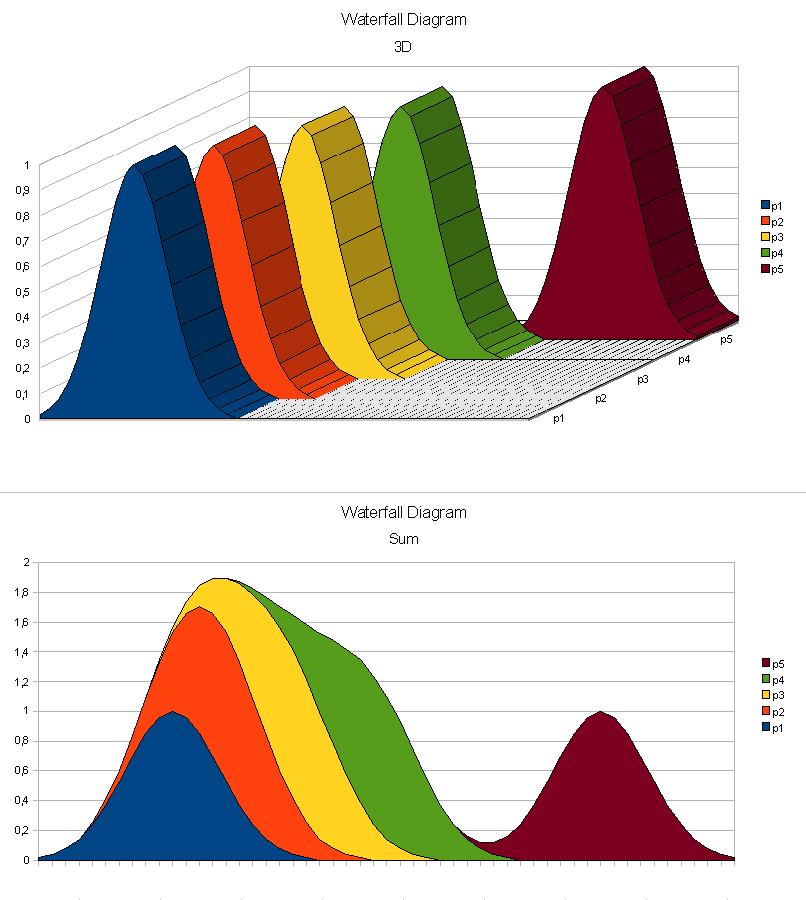 Wasserfalldiagramm