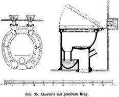 Abb. 36. Abortsitz mit geteiltem Ring.