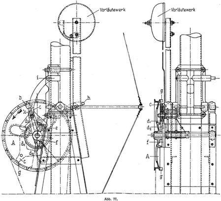 Abb. 77.