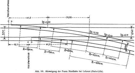 Abb. 101. Abzweigung der Franz. Nordbahn bei Leforest (Paris-Lille).