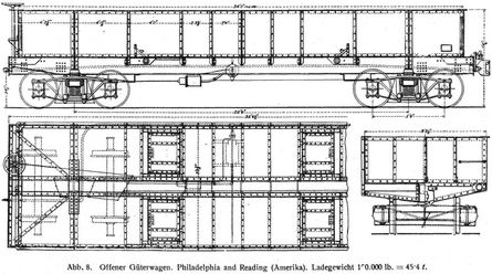 Abb. 8. Offener Güterwagen. Philadelphia and Reading (Amerika). Ladegewicht 100.000 lb. = 45∙4 t.