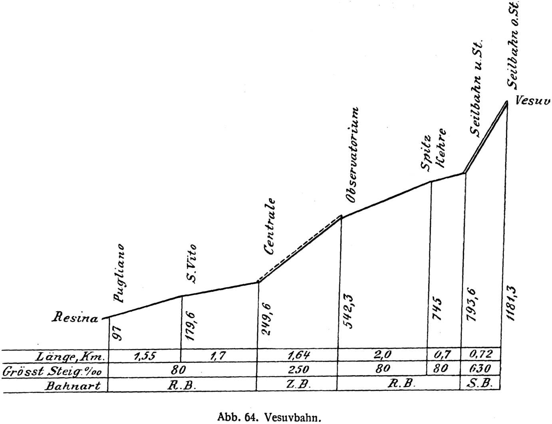vesuvbahn