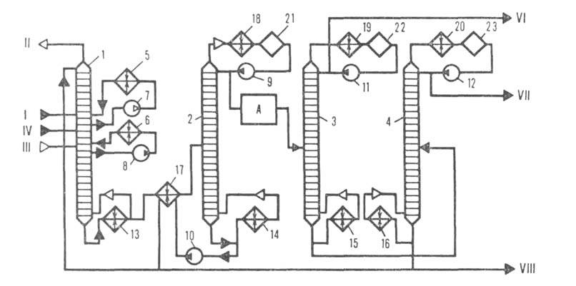 Рис. 1. Технологический схема ГФУ для разделения предельных газов: 1-газ,поступающий с установок первичной перегонки...