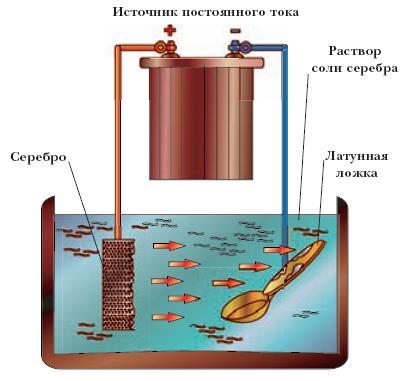 последовательность операций процесса анодирования деталей в хромовой кислоте нежно