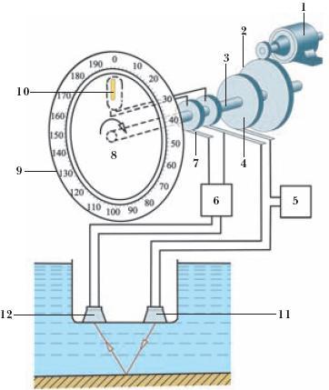 Принципиальная схема судового эхолота. в целях обеспечения безопасности плавания судна, промерочные - для получения...