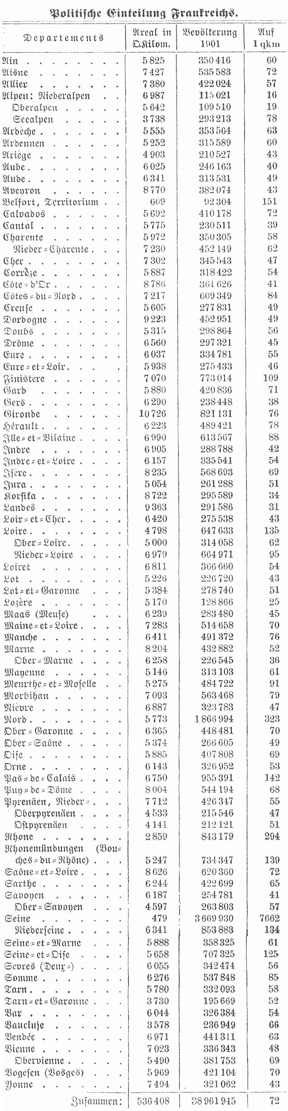 Tabelle Frankreich
