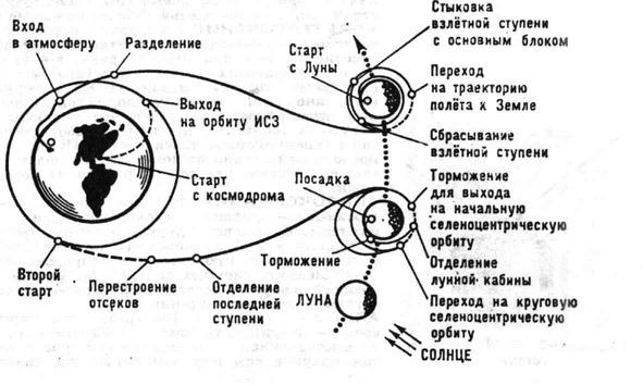 """Схема полёта космического корабля  """" Аполлон """" ."""