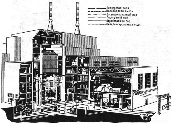 принципиальная схема электростанции. ну а тут принципиальная схема электростанции.